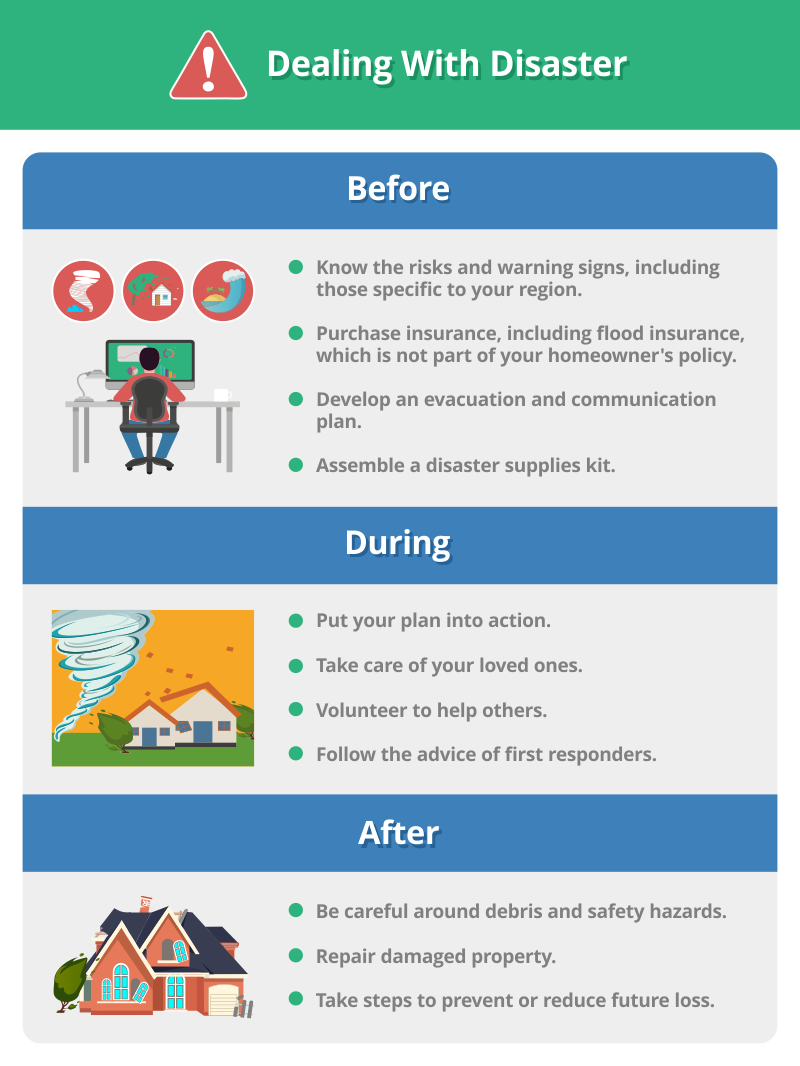 Dealing with Disaster - What to do Before, During & After
